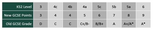 Sats to grades